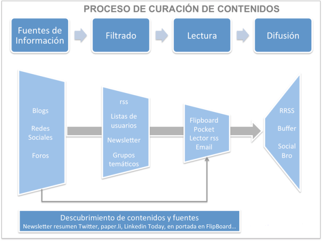 curacion blogmarketing